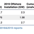 DATA: China Installed 23.76GW Wind Turbine, of Which 2.395GW is Offshore Turbines in 2019, said GWEC