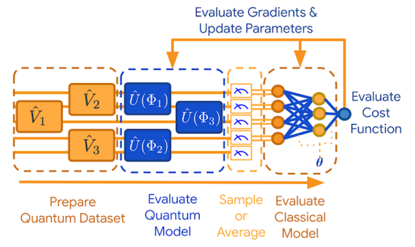"""A high-level abstract overview of the computational steps involved in the end-to-end pipeline for inference and training of a hybrid quantum-classical discriminative model for quantum data in TFQ. """