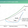 Modeling COVID-19's Impact and Making Hard Decisions | Hyde Park Venture Partners