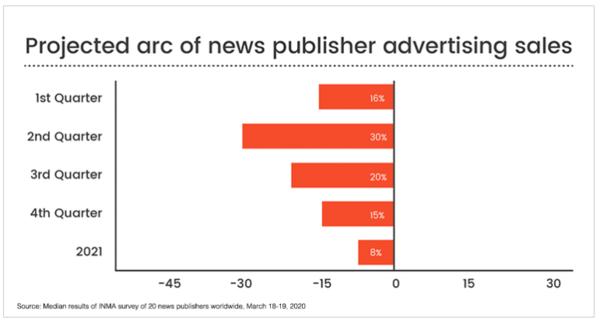 Hoeveel advertentie-budget verliezen nieuwsbedrijven volgens een enquête van INMA. Lijkt mij zelfs nog een onderschatting.