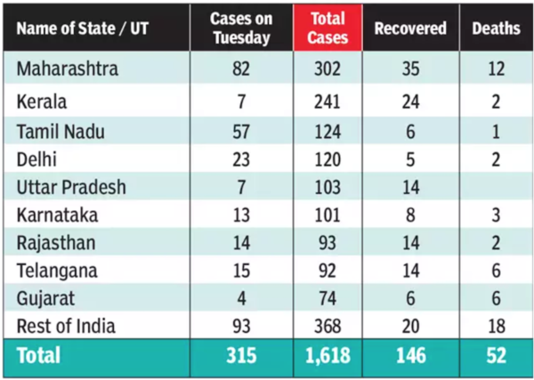 Maharashtra, Tamil Nadu lead spurt, 315 cases on Tuesday as total crosses 1600