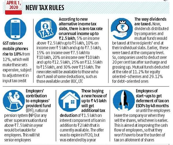New tax rules: Here're the changes that come into effect from today