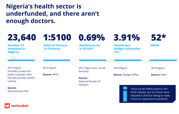 Nigeria Healthcare system data | source: Techcabal.com