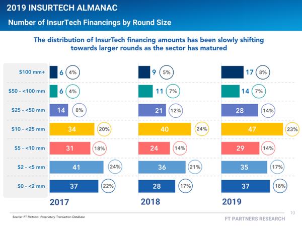 View the 2019 Insurtech Almanac
