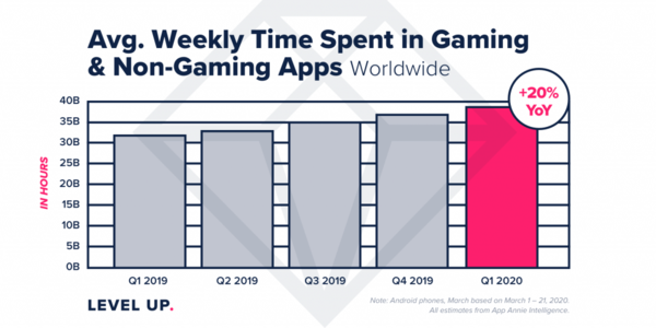 Avg Time Spent in Apps - Credit: AppAnnie