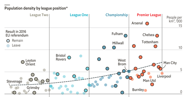 A game of two halves - Globalisation has left lower-league football clubs behind