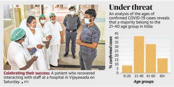 42% of patients in India between 21 and 40 years