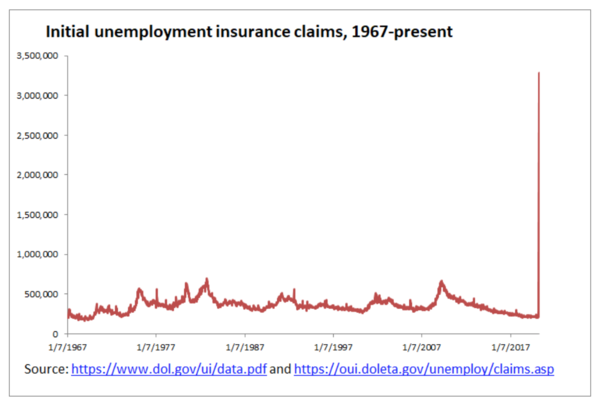 Unemployment claims USA. Already outdated, now it is >6 million, not just 3 million.