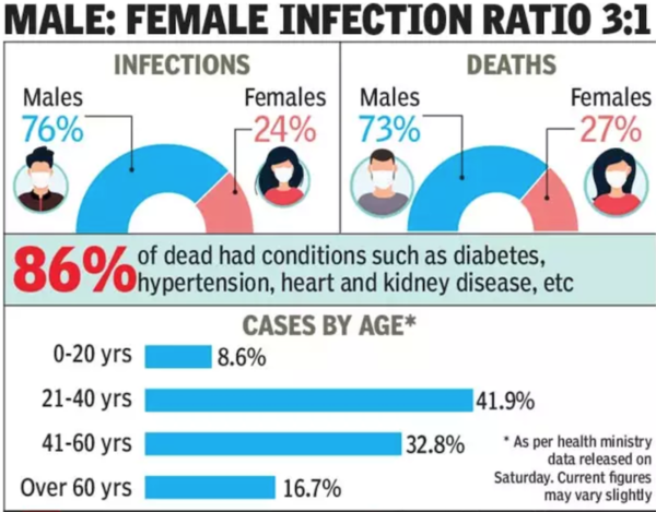 63% of Covid-19 deaths in India among 60-plus