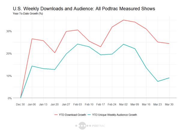 Udviklingen i amerikanske podcastdownloads målt af Podtrac