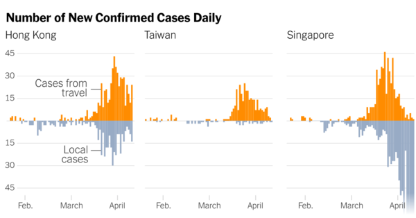 Why Coronavirus Cases Have Spiked in Hong Kong, Singapore and Taiwan