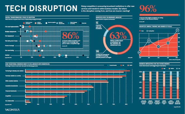 Check from where the disruption in the insurance industry is coming from, and how are incumbents reacting.