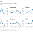 How the covid-19 pandemic is changing Americans' spending habits