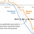 Location Data Says It All: Staying at Home During Coronavirus Is a Luxury - The New York Times