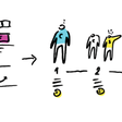 Service Design and Agile - Touchpoint - Medium