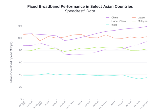 Ookla Speed test data for Asia 2020
