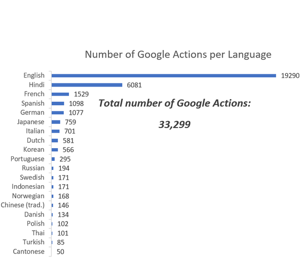 📊 The Current State of Google Actions - Emiel Langeberg