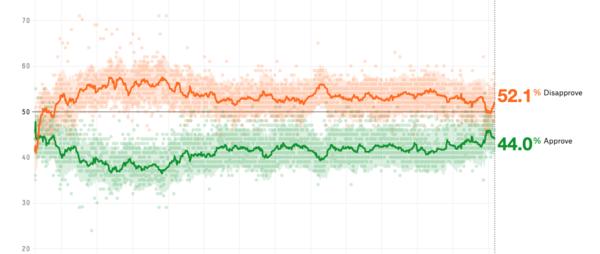 Populariteitscijfers Trump: het gemiddelde van de peilingen (bron: FiveThirtyEight)