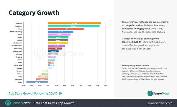App Store Growth following COVID19 - Credit: SensorTower