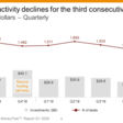 Did Covid-19 Impact Startup Financing Activity? - CB Insights Research