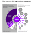 Open insurance success hinges on the right APIs