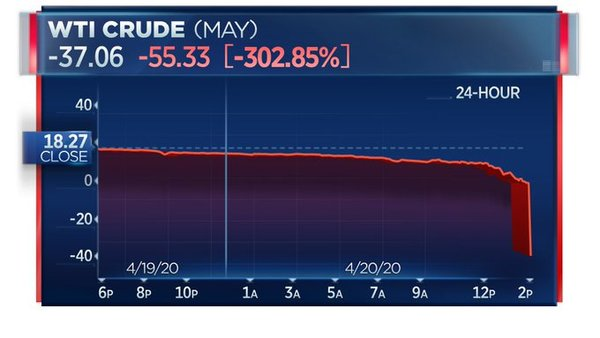 A screenshot for the history books. The contract ended up settling slightly lower than -37.06 📷 CNBC