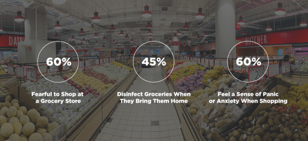 "Survey: 60 Percent of US Shoppers ""Fearful"" of Shopping Inside Grocery Stores"