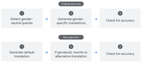 Google's original and new approaches to gender-specific translations.