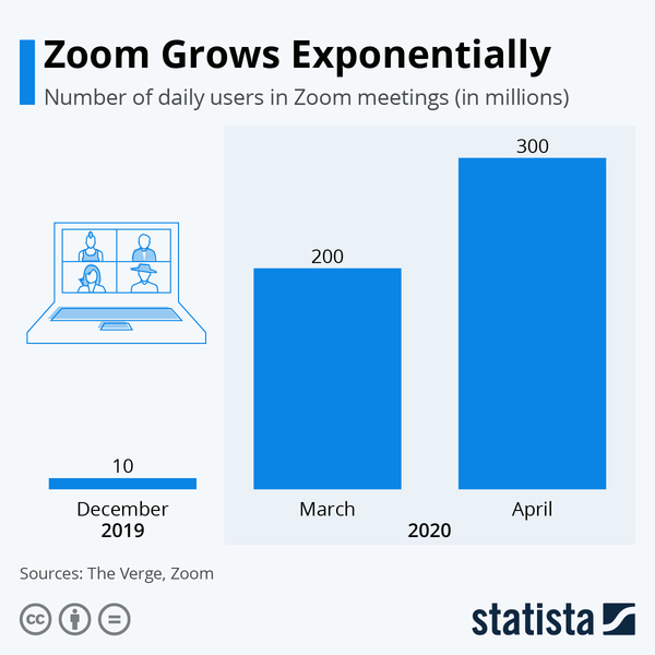 Zoom's Growth - Credit: Statista