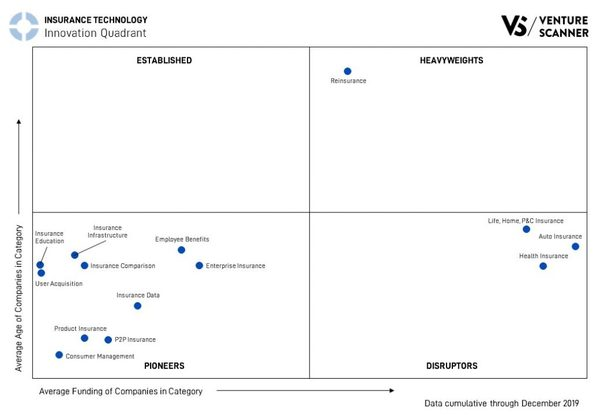 Innovation Quadrant in Insurance
