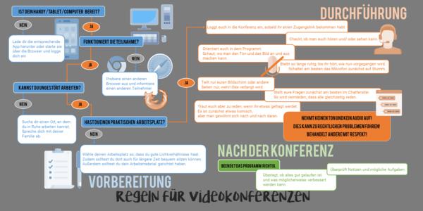 Gut zu wissen: Regeln für Videokonferenzen