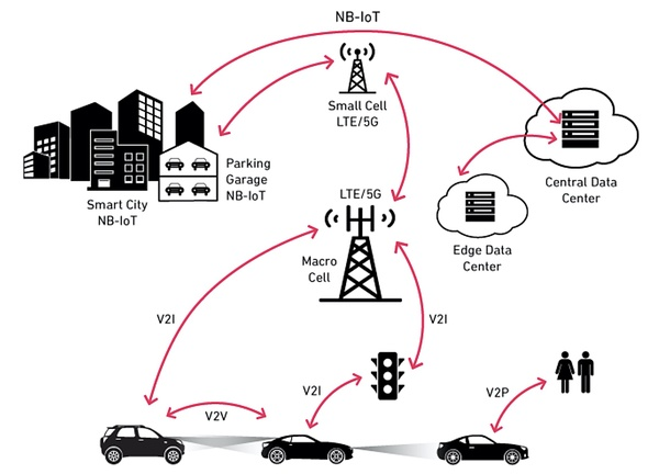 "C-V2X Communications Infrastructure - Source: Qorvo Inc. In ICTC & CAVCOE, ""Advances in Connected & Autonomous Vehicles,"" 2020."
