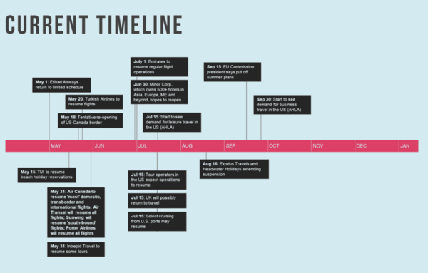 What Would a Timeline for Travel's Reopening Look Like?