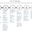 Startup Ecosystem Faces Capital Crunch over Coming Months – What We Expect & Why It Matters - National Venture Capital Association - NVCA