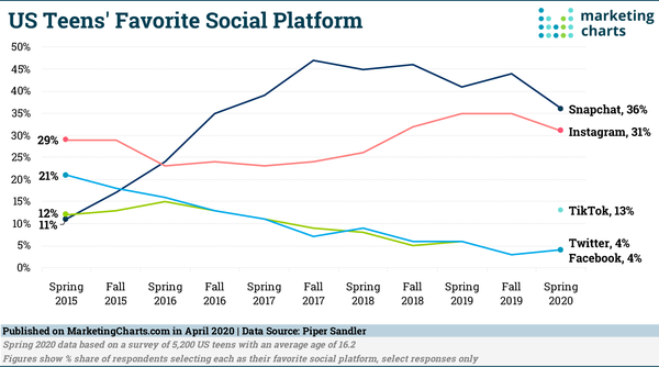 Favourite Social Platform Among US Teens - Credit: MarketingCharts