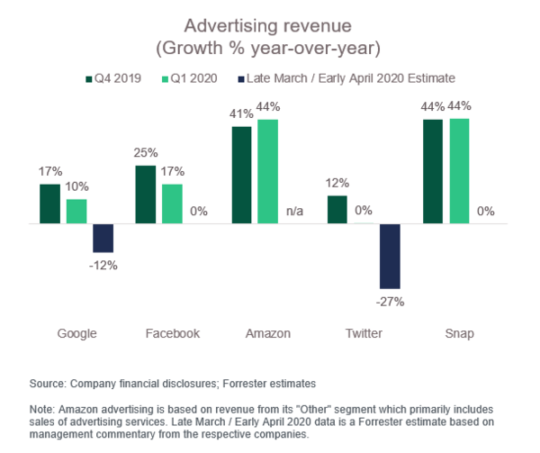 Advertising Revenue - Credit: Forrester