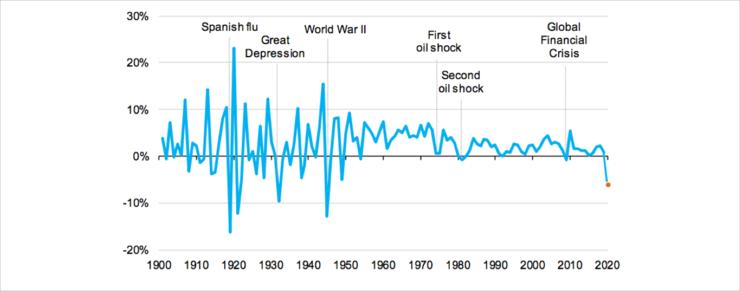 Historisk fald i CO2-udledning