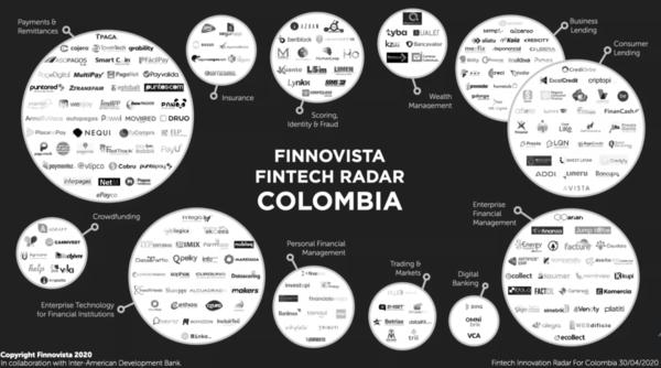 El número de startups Fintech creció un 26% en un año en Colombia, hasta las 200