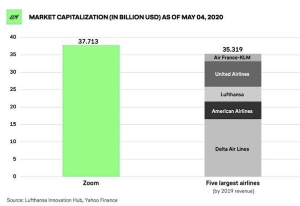 Market capitalization of ZOOM vs the 5 largest airlines as at 4 May 2020 📊 Lufthansa Innovation Hub, Yahoo Finance