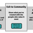 Startups Need a New Option: Exit to Community | Hacker Noon