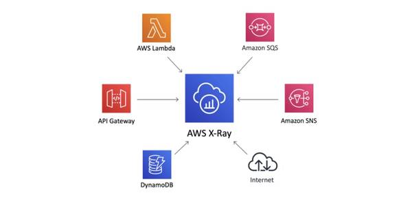 "Learn Serverless Tracability with ""The X-Ray Tracer"" CDK Pattern - Lambda, SNS, SQS, DynamoDB - DEV Community 👩‍💻👨‍💻"