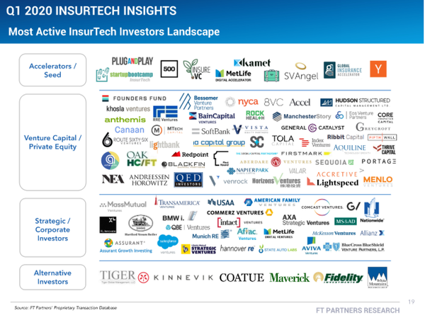 Q1 2020: Most active insurtech investors landscape