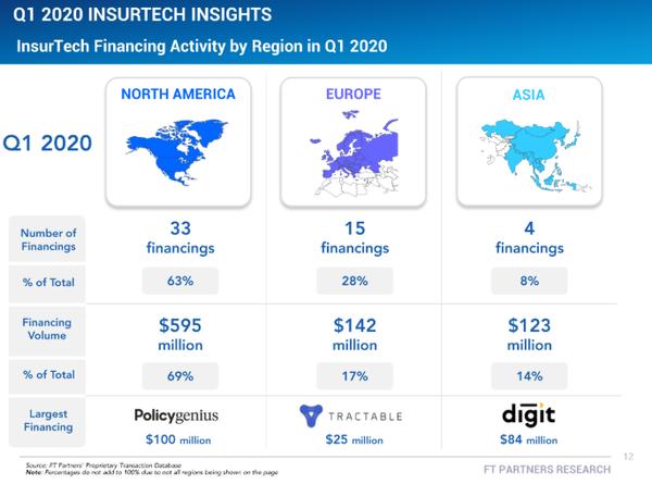 Q1 2020 Insurtech Investment Insights