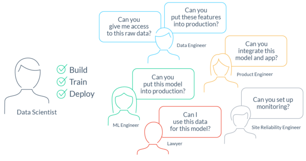 Tecton: Why We Need DevOps for ML Data