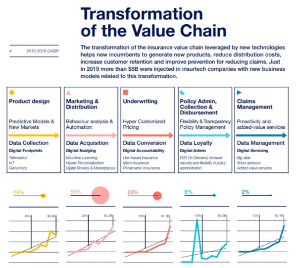 Transformation of the Value Chain in Insurance