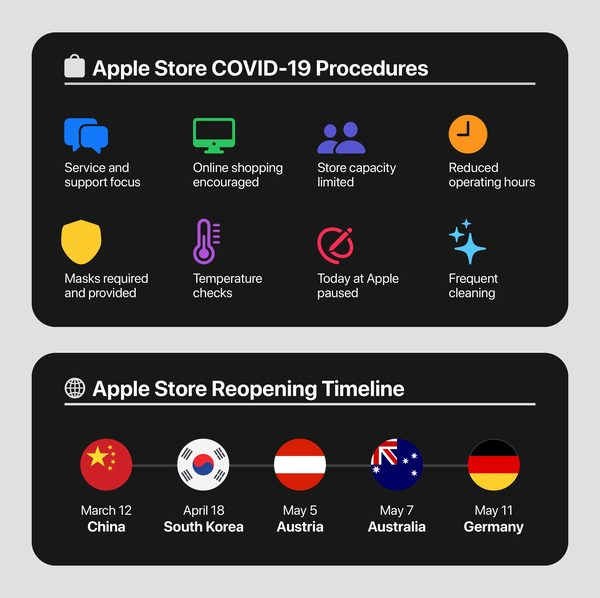 Apple plans gradual reopening of US retail stores beginning next week