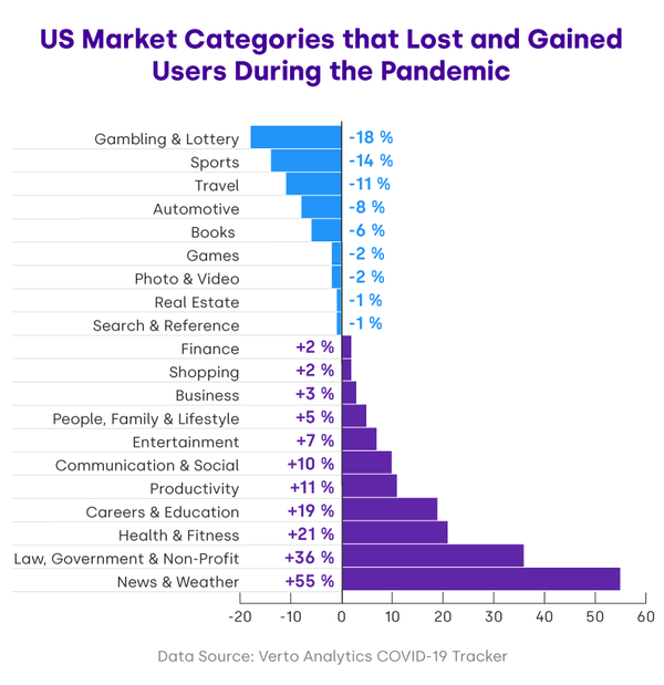 Biggest Gainers & Losers Among Online Service Categories During COVID19 - Credit: Verto
