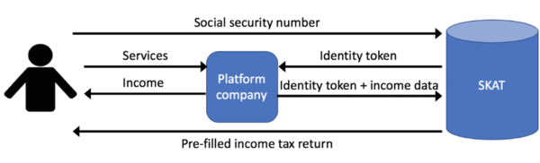 Diagram of Danish tax authority's system for receiving platform income data. Source: Ogembo & Lehdonvirta, 2020.