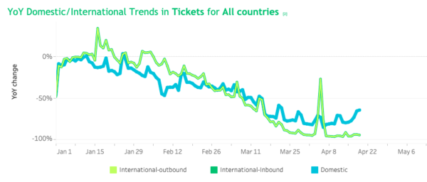Example of data visualization: evolution of YoY domestic (blue) and international (green) airline ticket sales in all countries, Jan - April 2020