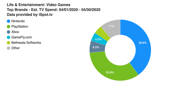 Nintendo and PlayStation lead as TV ad spend dips in April — even during pandemic